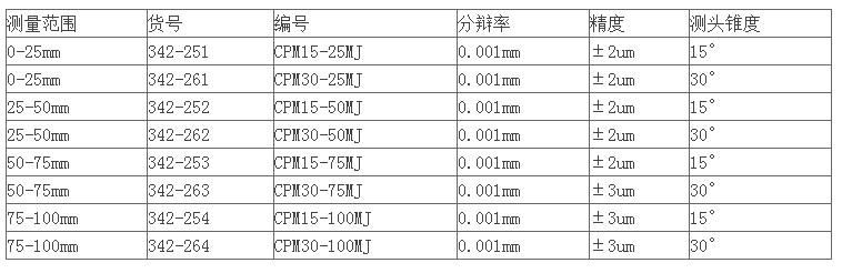 日本三丰尖爪千分尺342-261数据图