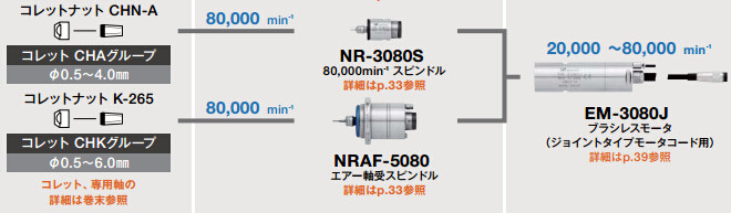 EM-3080J配置图