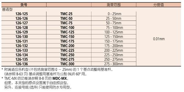 日本三丰螺纹千分尺126-125参数图