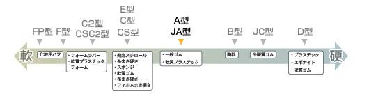 日本ASKER橡胶硬度计种类图