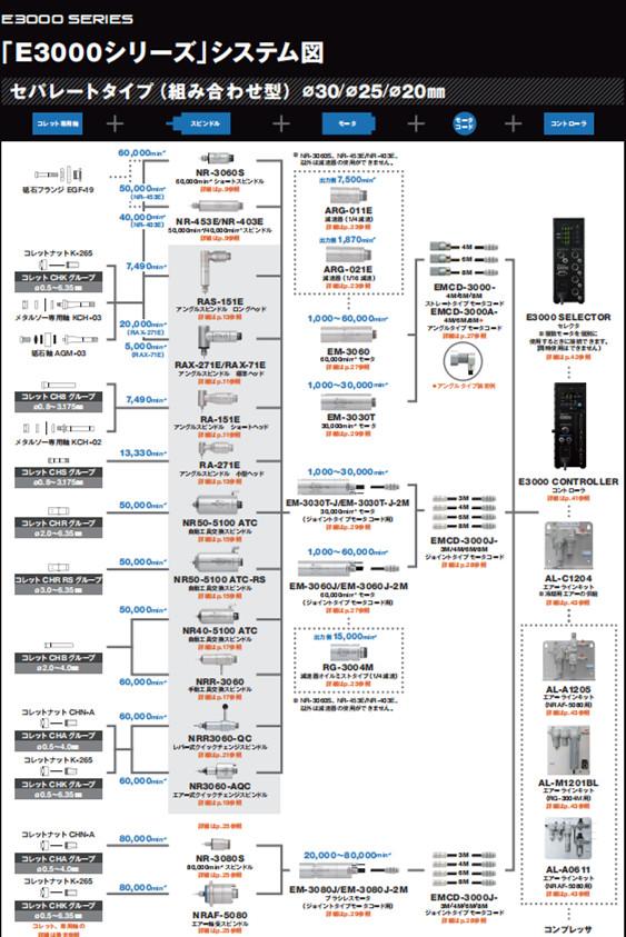 日本NAKANISHI主轴