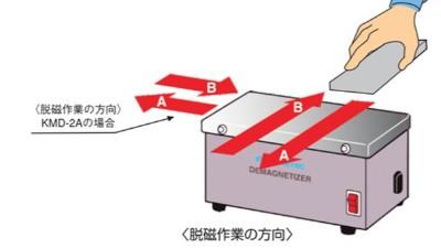 日本强力桌上型脱磁器包含哪些类型呢?