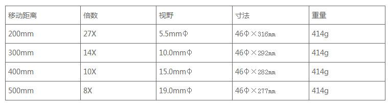 日本PEAK必佳放大镜5100产品参数