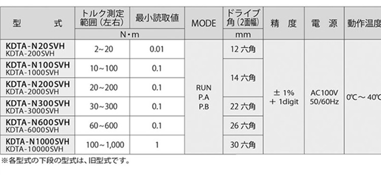 日本中村数显扭力校正器KDTA-SVH参数图