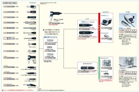 电动打磨机EV410-230