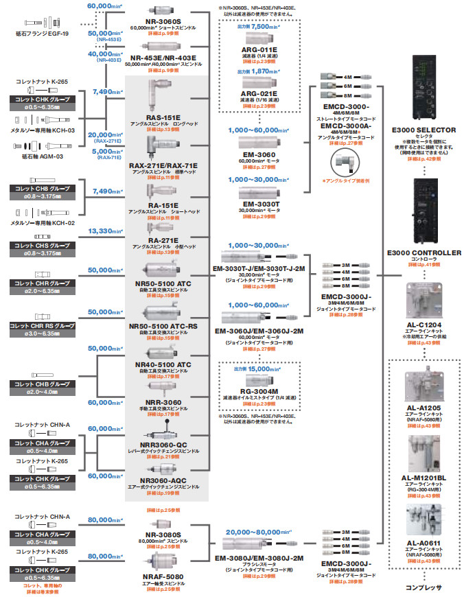 日本中西高速电主轴E3000系列