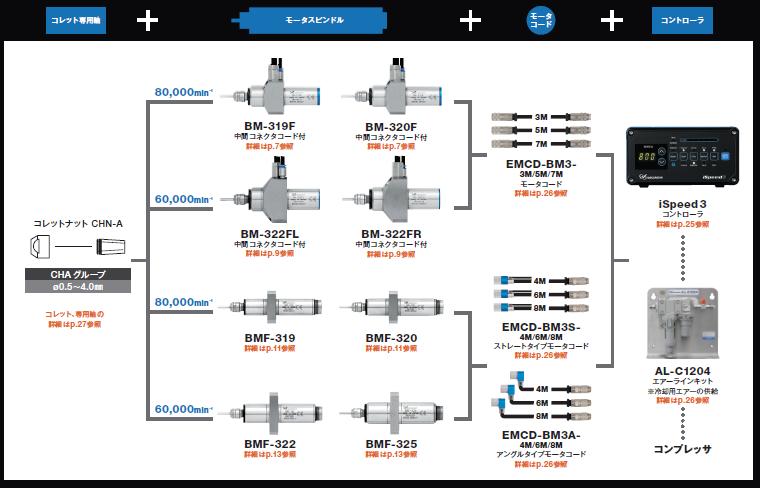 BM-319F配置