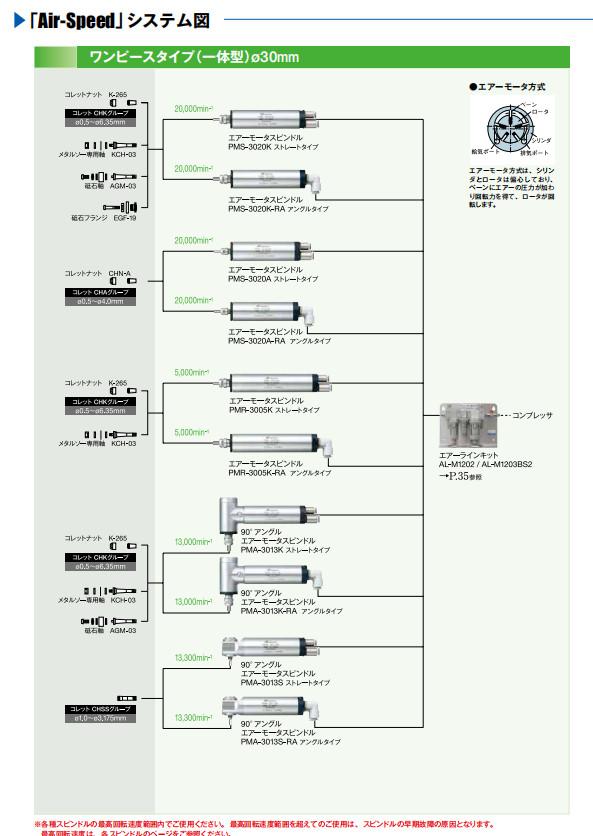 气主轴air speed系列配置图1