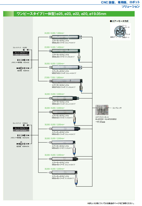 气主轴air speed系列配置图