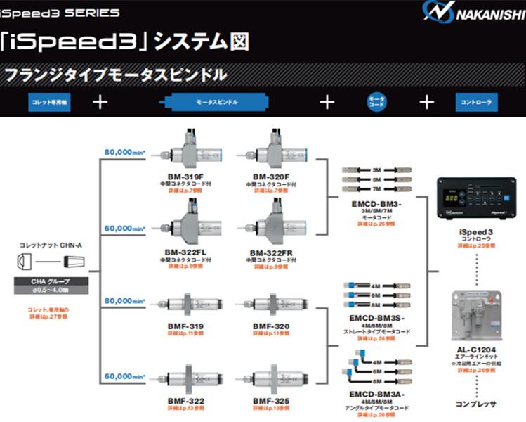 ispeed3系列高频铣配置图1