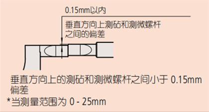 日本三丰薄片型千分尺