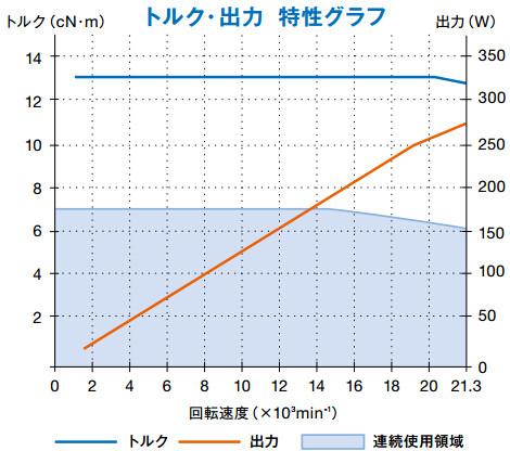 EMA-3020K扭矩图