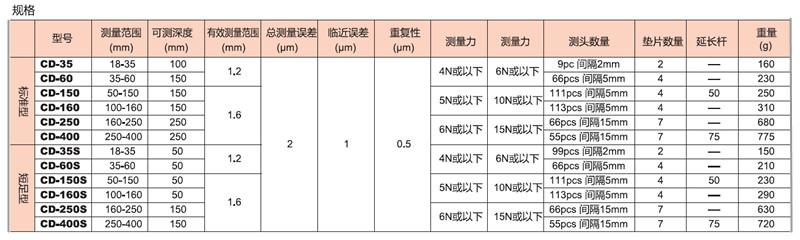 产品类型及参数
