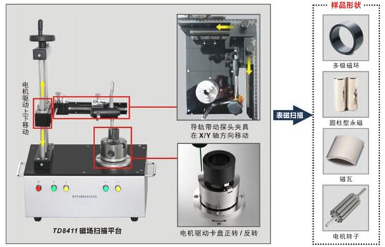 扫描平台结构示意图_副本
